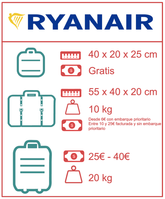 Equipaje permitido en Ryanair