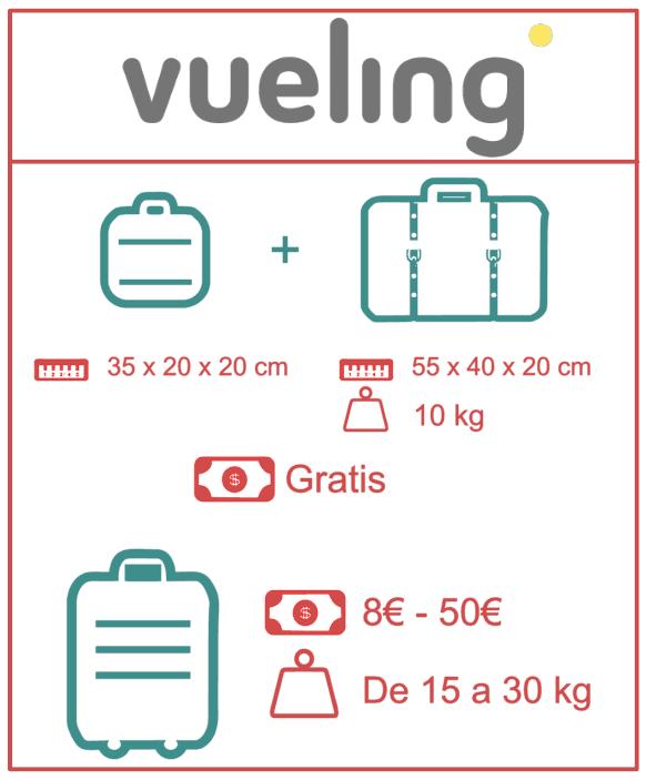 Equipaje permitido en Vueling